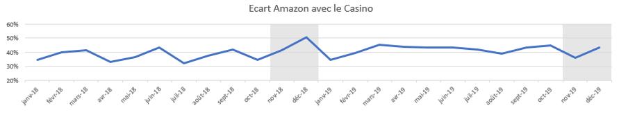 Ecart d'Audience entre Amazon et Casino