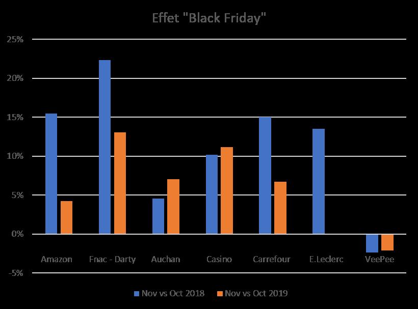 Effet Black Friday sur l'Audience Internet