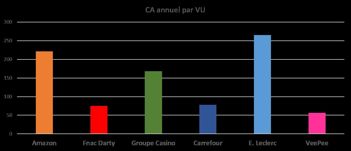 Chiffre d'affaires par Visiteur Unique en moyenne sur 2019