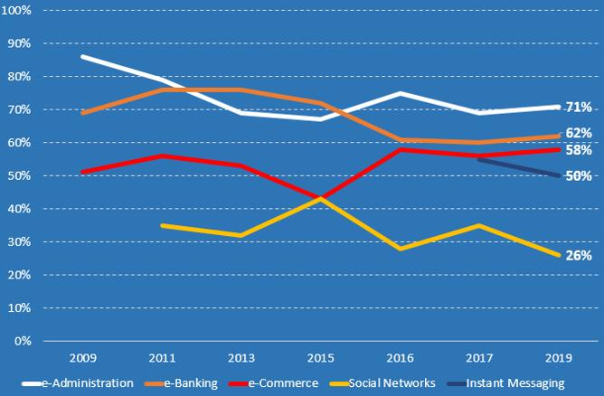 Evolution de la confiance des français dans le numérique - Baromètre ACSEL