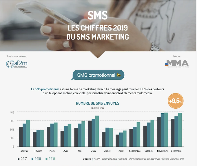 SMS Marketing increased by 21% in France in 2019